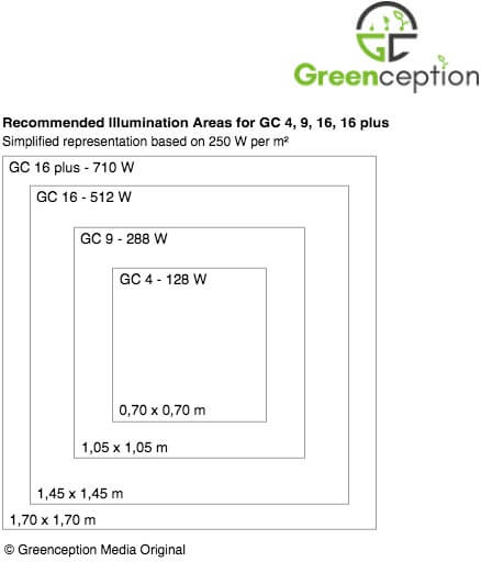 Greenception GC 9 LED 288W